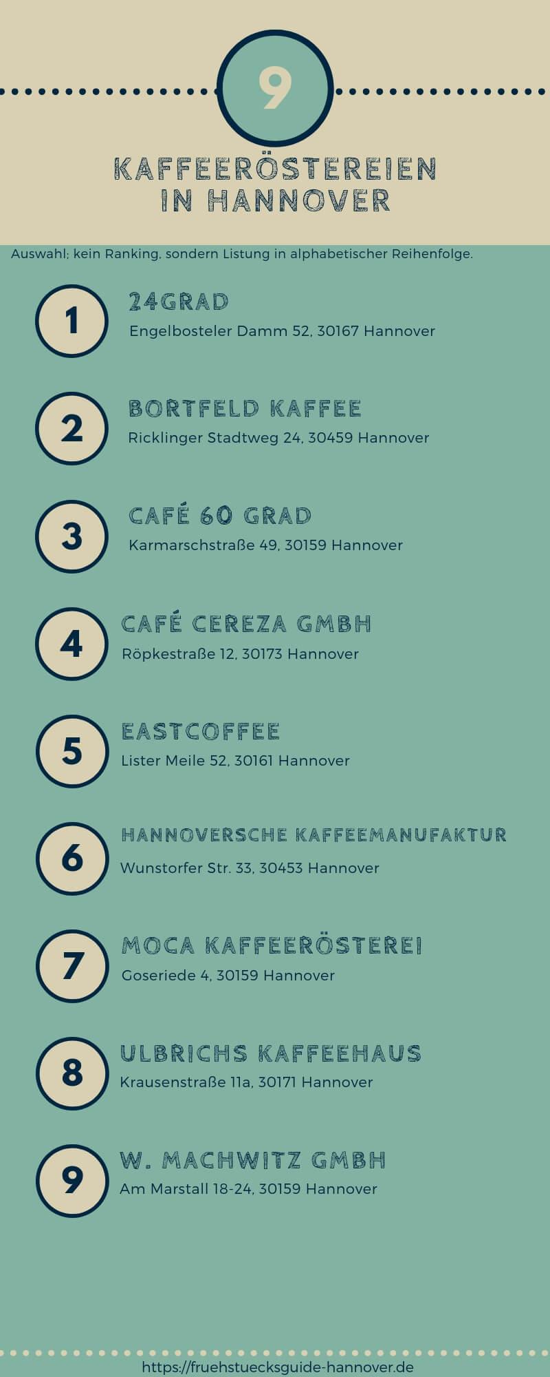 Liste von Kaffeeröstereien in Hannover
